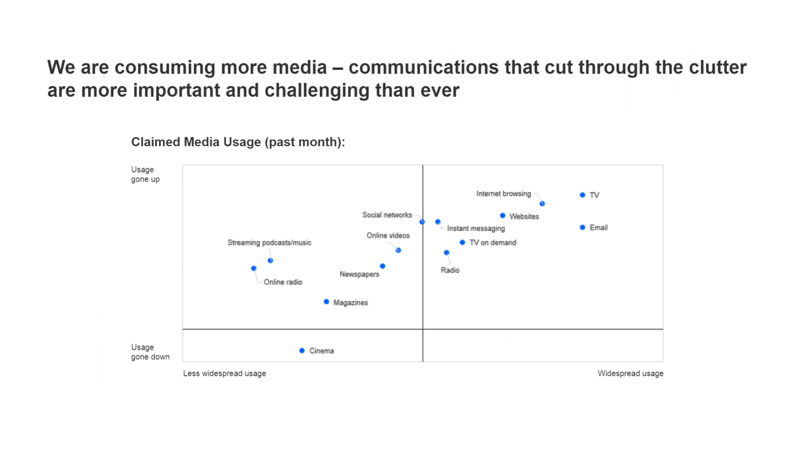 Kantar Claimed Media usage - 2020