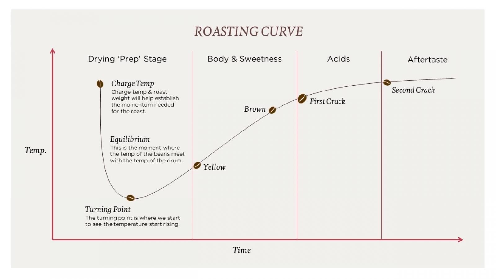 Coffee roasting curve